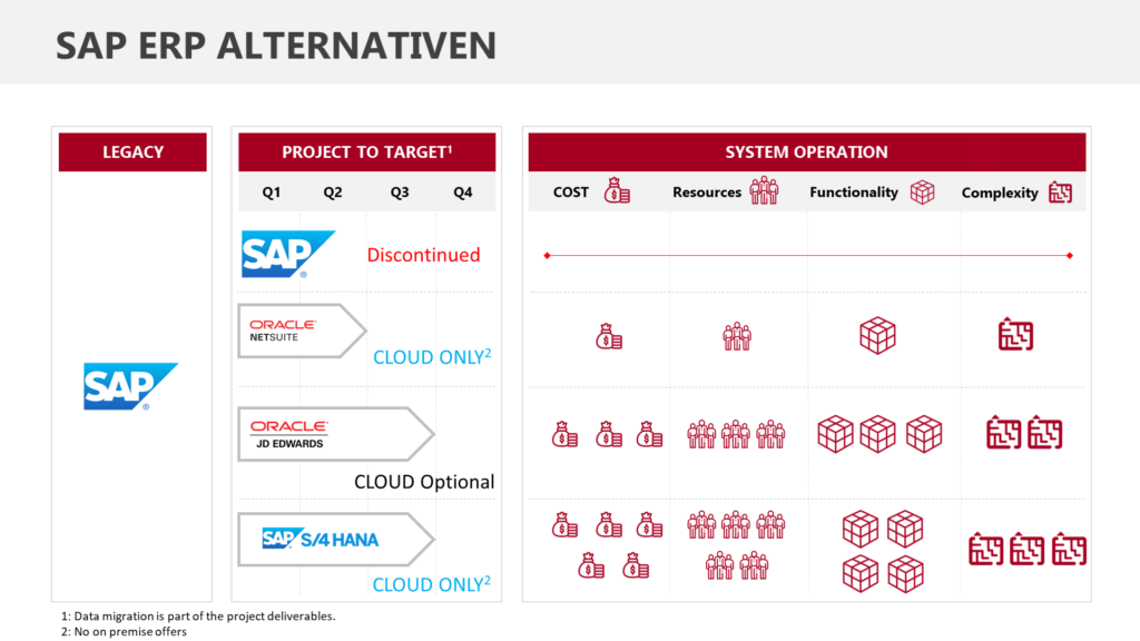 SAP Alternativen